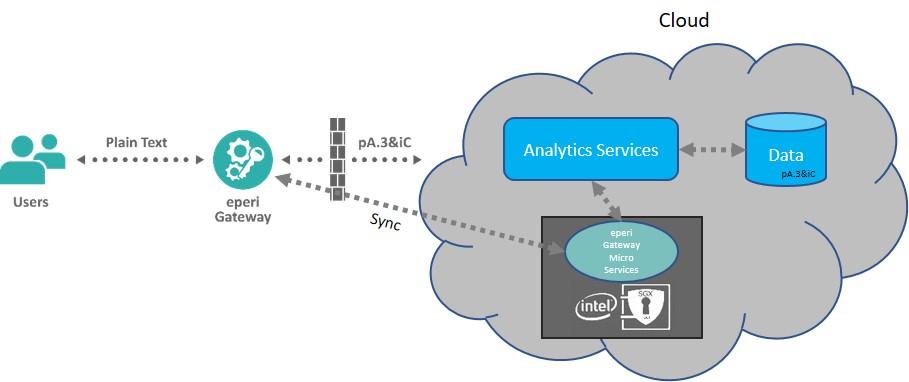 Infographik eperi Gateway Intel SGX Cloud Micro Services