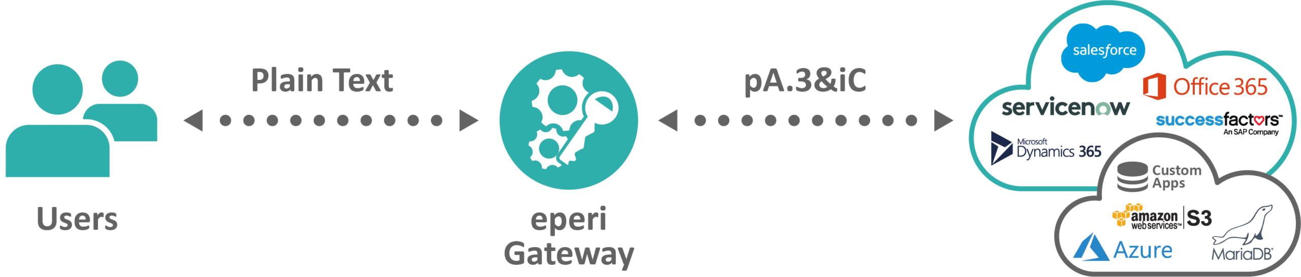 Infographic eperi Gateway Cloud Data Protection
