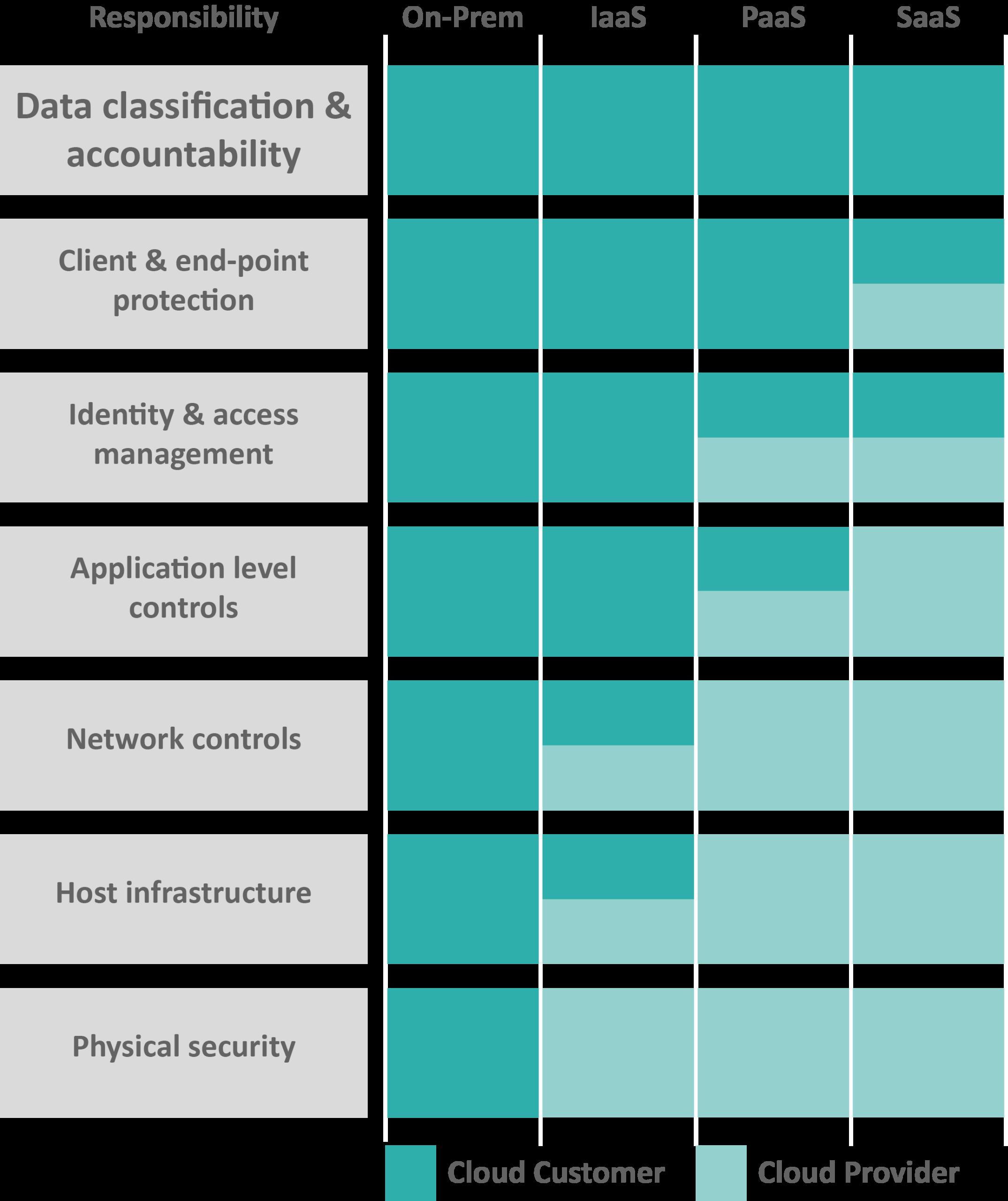 Diagram shared responsibility model
